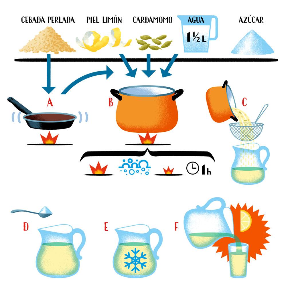 Instrucciones para hacer Agua de Cebada